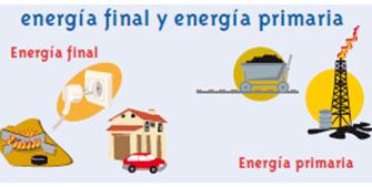 Energía. Renovables y No Renovables