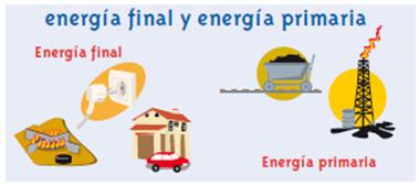 blog energia primaria